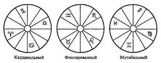 zodiac-modes