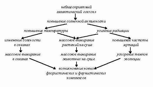 Рис. 5. Возможный механизм периодических вымираний.