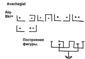 Avachagial