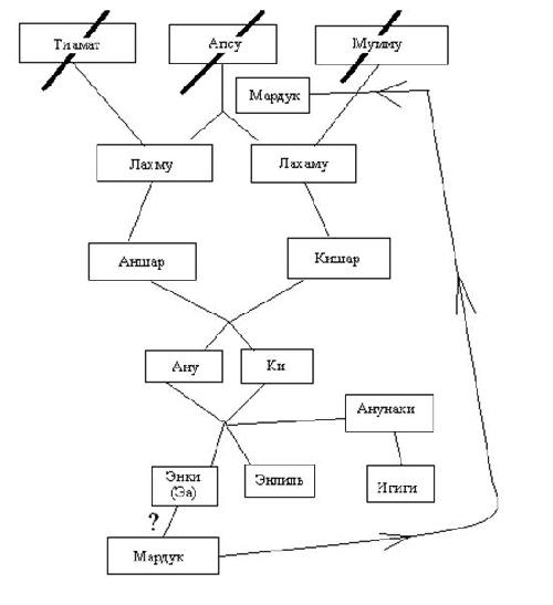 akkadian-hierarhy